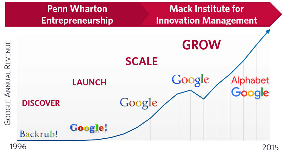 Graph indicating that the Mack Institute focuses on the scaling and growth of established companies.