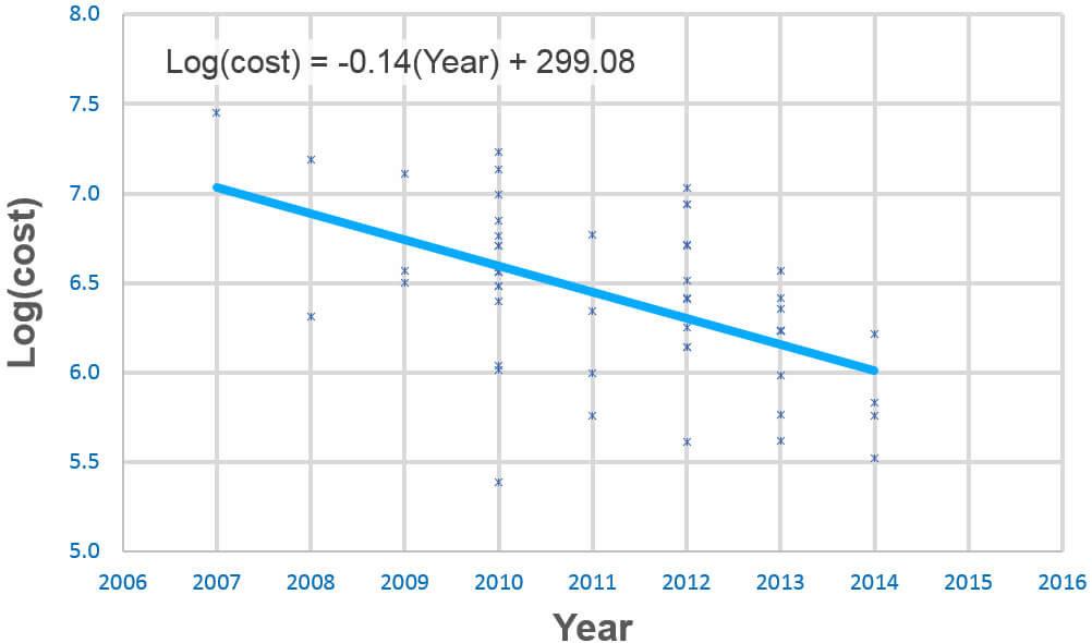 Log(cost) = -0.14(Year) + 299.08