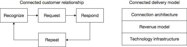"Table depicting the ""Recognize, Request, Respond, Repeat"" connected customer relationship."