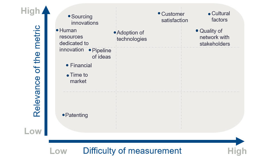 Chart plotting examples of innovation metrics according to their relevance and difficulty of implementing