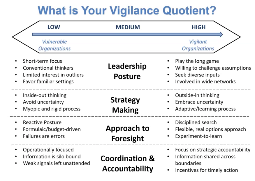 What is your vigilance quotient chart